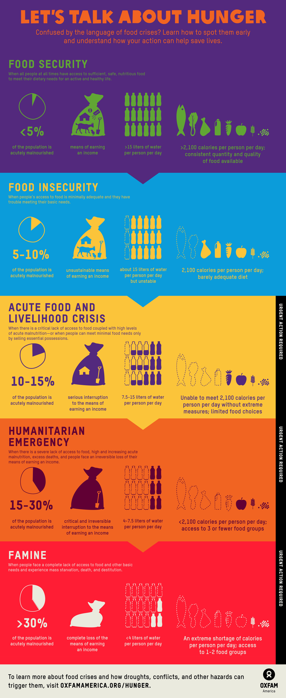 FoodSecurity-infographic-May-2014-FINAL-2440smaller