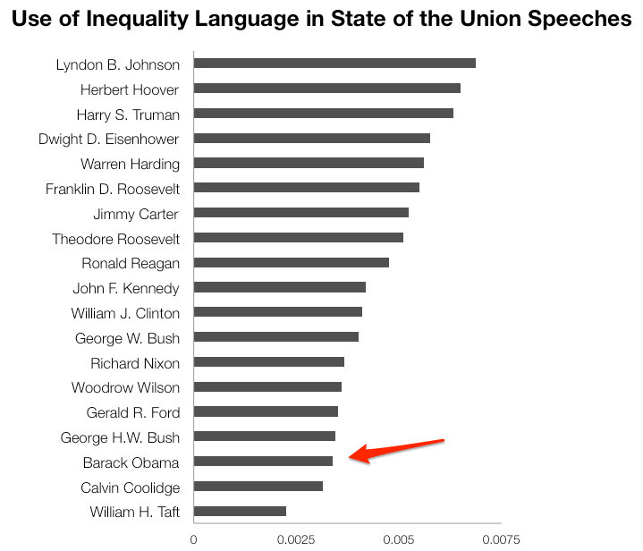 SOTU-Outputs-for-Blog-Start-012114---Obama-Compare-Data.xlsx