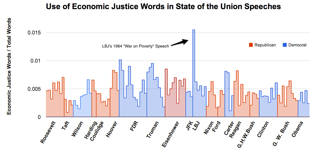 This chart by Oxfam and Dave Goodsmith captures how often Presidents have used words related to economic justice in 100 years of State of the Union addresses,