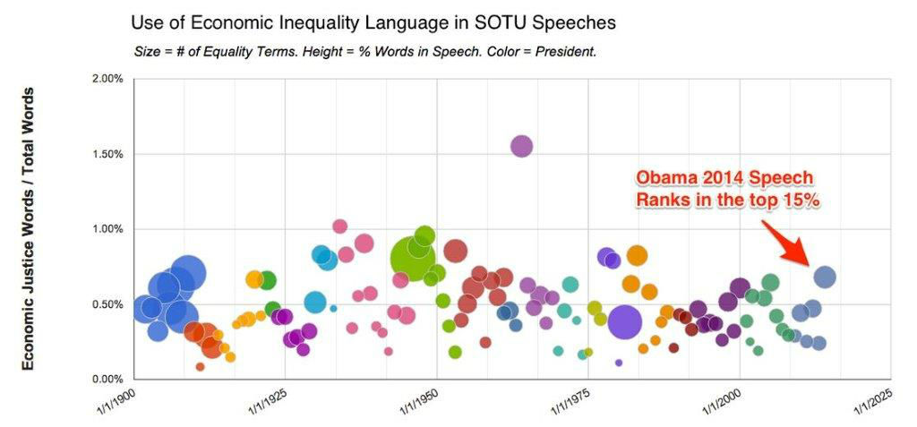 SOTU2014 ranked 17 out of 116 State of the Union speeches since 1900 that Oxfam analyzed for their use of words related to economic inequality. This year's score is higher than any previous State of the Union speech by President Obama. Graphics by Dave Goodsmith.
