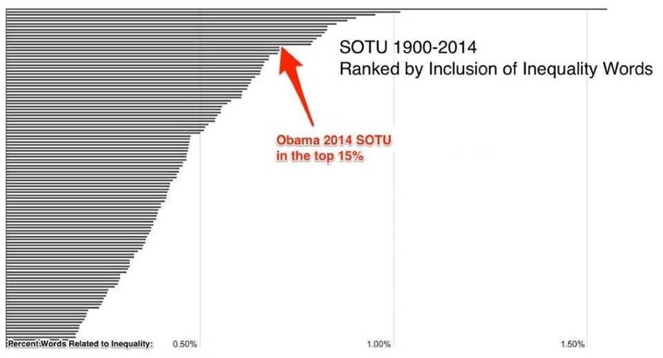 SOTU14 rank 1 corrected