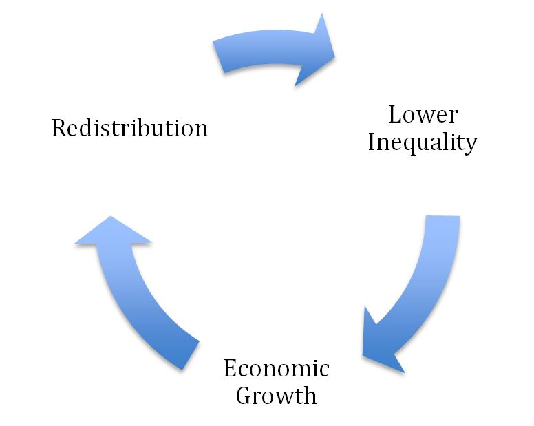 inequality growth cycle