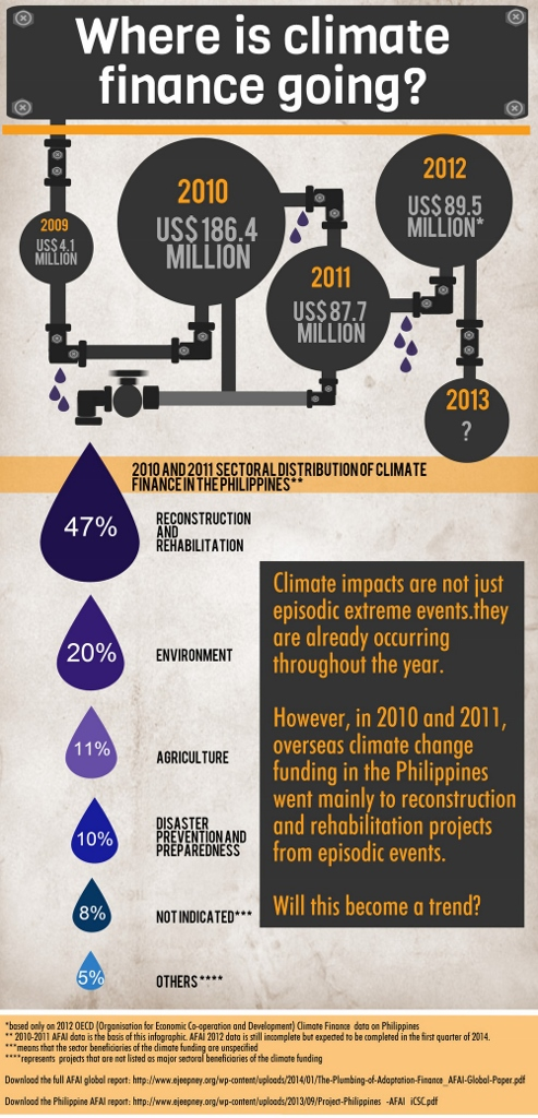 iCSC_infographic_Climate Finance_Pipeline (493x1024)