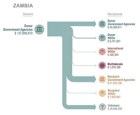 Zambia AFAI graphic