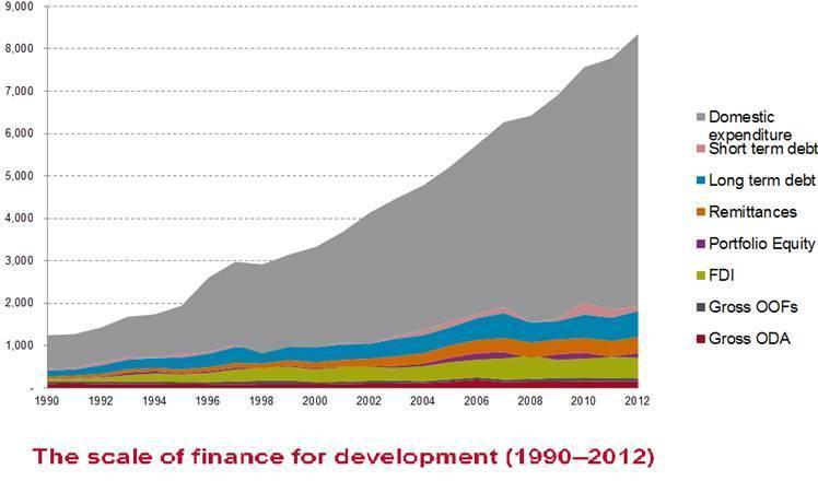 Finance-development-chart-OUS