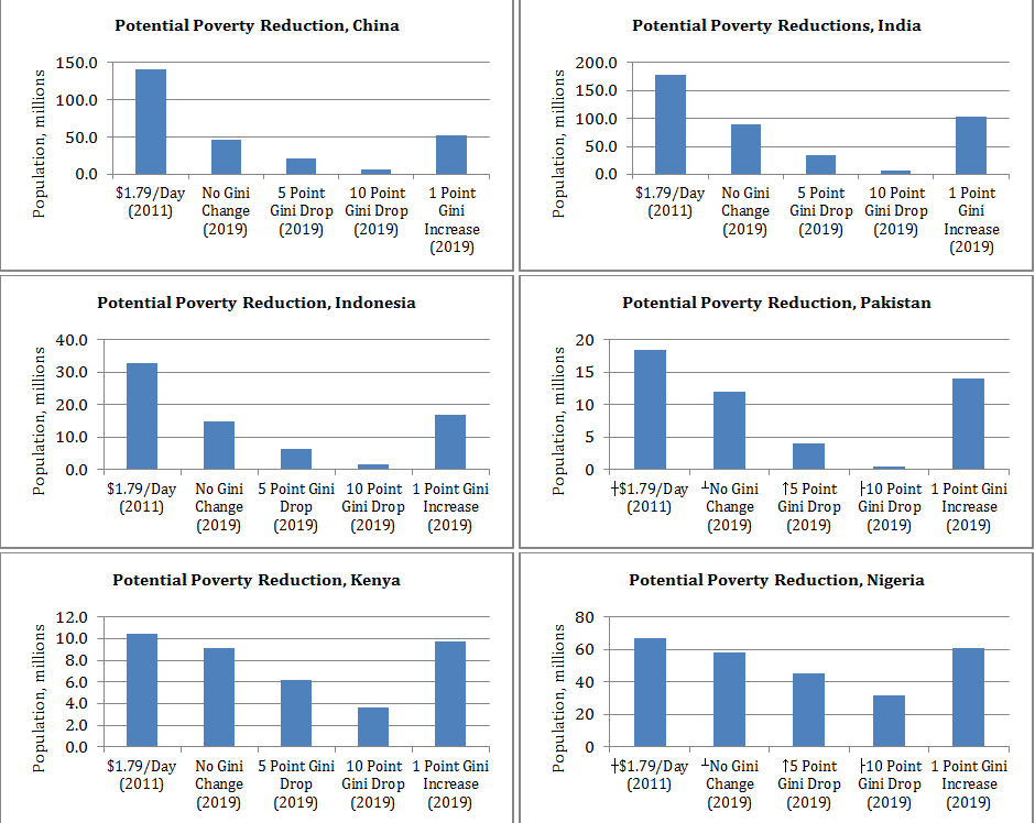 Potential poverty reductions 1