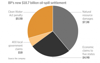 After years of high-stakes litigation and media fanfare, the parties—BP, the federal government, and the Governors of Alabama, Florida, Louisiana, Mississippi and Texas—announced the outline of a roughly $18.7 billion settlement to restore environmental and economic damages in the region.