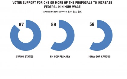 Polling data that shows voter support for one or more of the proposals to increase the minimum wage. Source: Oxfam America and John McLaughlin