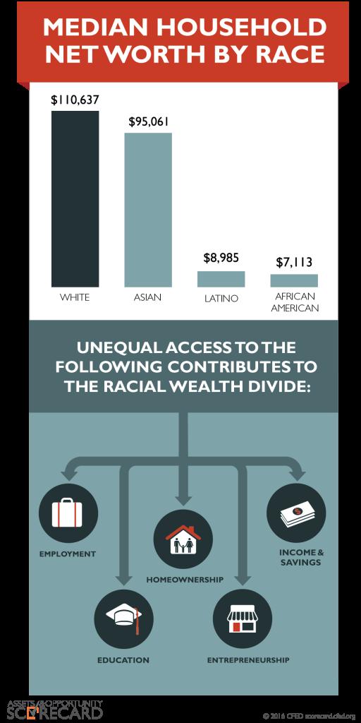Racial_Wealth_Divide